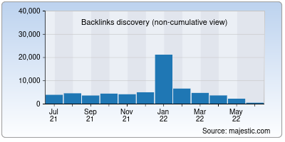 backlinks of indgovtjobs.in