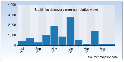 backlinks of india.to