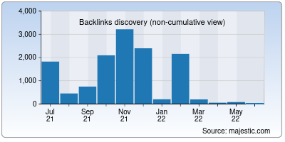 backlinks of indianbloggers.org