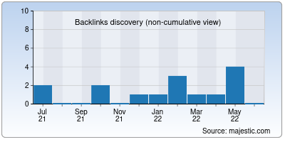 backlinks of indiansmmstore.in
