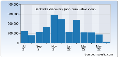 backlinks of indiblogger.in