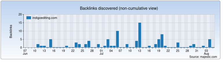 indigoediting.com Backlink History Chart