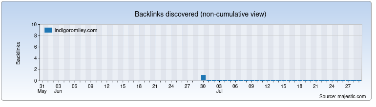 indigoromiley.com Backlink History Chart