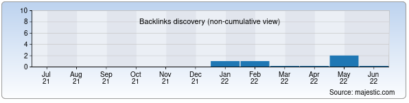 Referring Domains Discovery Chart from Majestic SEO for indigotex.uz