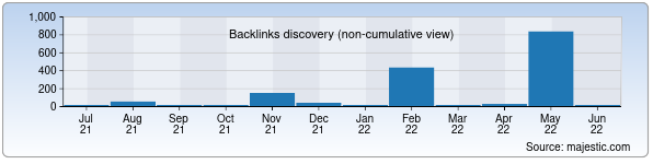 Referring Domains Discovery Chart from Majestic SEO for infolib.uz