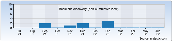 Referring Domains Discovery Chart from Majestic SEO for infopochta.uz
