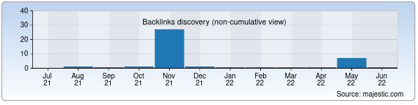 Referring Domains Discovery Chart from Majestic SEO for informatika.zn.uz