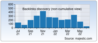 Majestic Backlink History Chart for inkagames.com