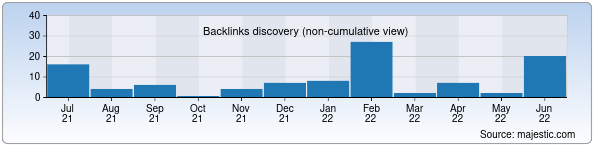 Referring Domains Discovery Chart from Majestic SEO for inkonel.uz