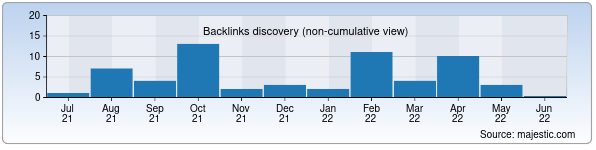 Referring Domains Discovery Chart from Majestic SEO for inline.uz