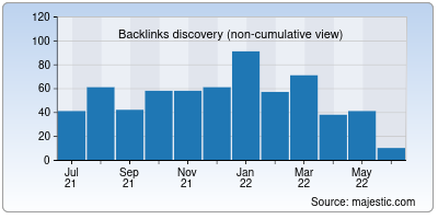 backlinks of innaiyam.in