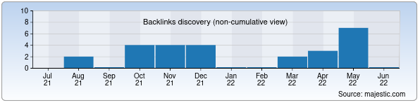 Referring Domains Discovery Chart from Majestic SEO for innovation.uz