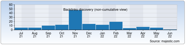 Referring Domains Discovery Chart from Majestic SEO for inp.uz