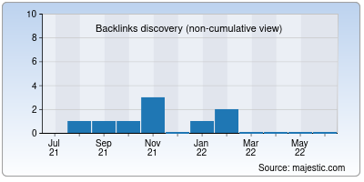 backlinks of inrexpert.in
