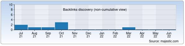 Referring Domains Discovery Chart from Majestic SEO for install.uz