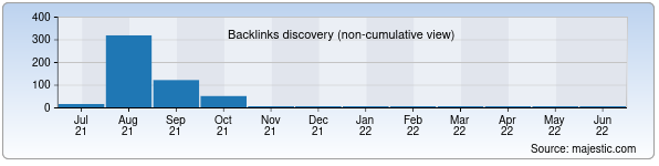 Referring Domains Discovery Chart from Majestic SEO for intellektservis.uz