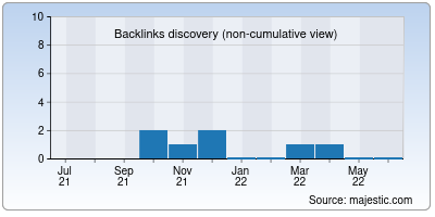 backlinks of internet.io