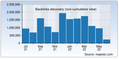 backlinks of interserver.net
