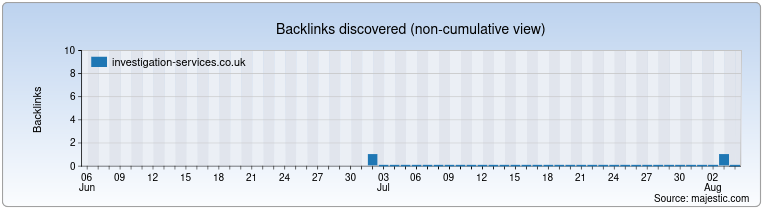 investigation-services.co.uk Backlink History Chart
