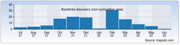 Referring Domains Discovery Chart from Majestic SEO for investuzbekistan.uz