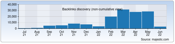 Referring Domains Discovery Chart from Majestic SEO for ipotekabank.uz
