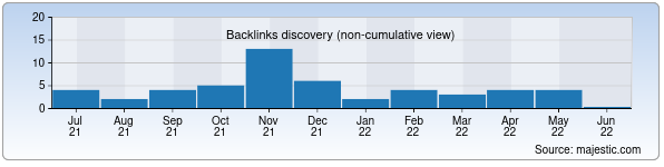 Referring Domains Discovery Chart from Majestic SEO for iqtisodiyot.uz
