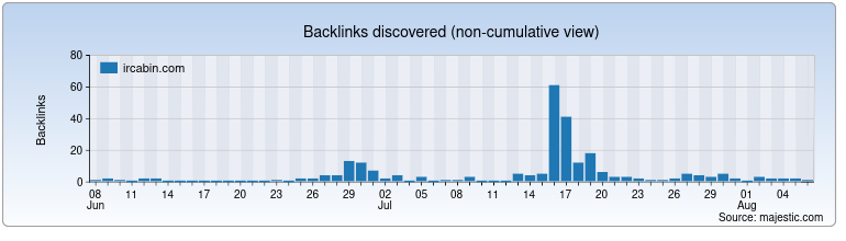 ircabin.com Backlink History Chart
