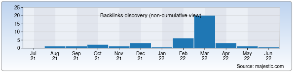Referring Domains Discovery Chart from Majestic SEO for irizla.uz
