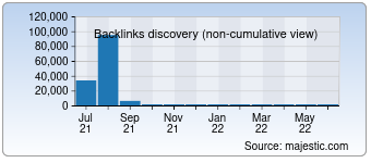 Majestic Backlink History Chart for irmakelektro.com