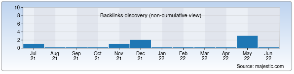 Referring Domains Discovery Chart from Majestic SEO for irr.uz