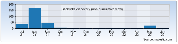 Referring Domains Discovery Chart from Majestic SEO for ishtixon.uz