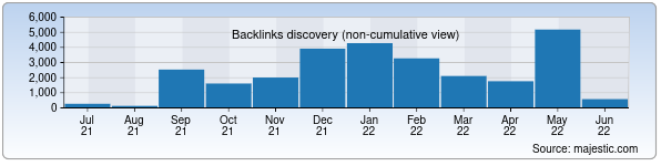 Referring Domains Discovery Chart from Majestic SEO for islam.uz