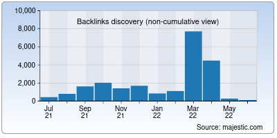backlinks of isotropic.co