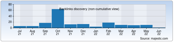Referring Domains Discovery Chart from Majestic SEO for istemol.uz
