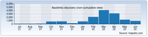 Referring Domains Discovery Chart from Majestic SEO for istvgames.uz