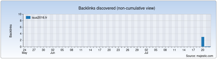 isus2016.fr Backlink History Chart