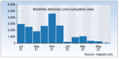 backlinks of isweeep.org