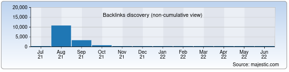 Referring Domains Discovery Chart from Majestic SEO for itb.uz