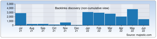 Referring Domains Discovery Chart from Majestic SEO for ite-uzbekistan.uz