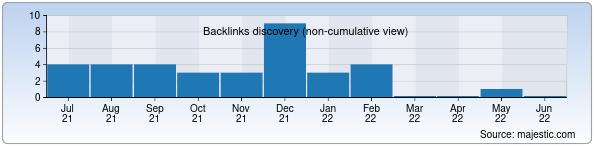Referring Domains Discovery Chart from Majestic SEO for itm.uz