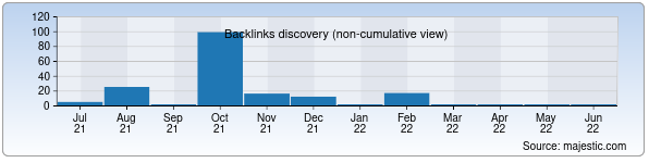 Referring Domains Discovery Chart from Majestic SEO for ivan.uz