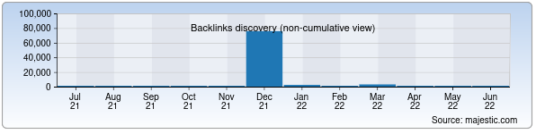 Referring Domains Discovery Chart from Majestic SEO for ivanov.uz