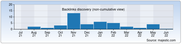 Referring Domains Discovery Chart from Majestic SEO for iweb.uz