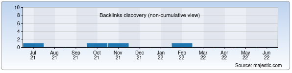 Referring Domains Discovery Chart from Majestic SEO for izmaiz.uz