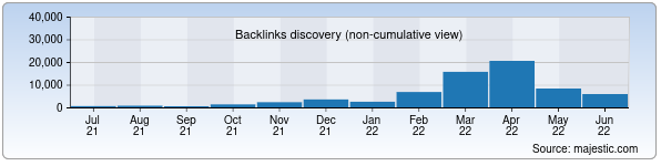 Referring Domains Discovery Chart from Majestic SEO for jahonnews.uz