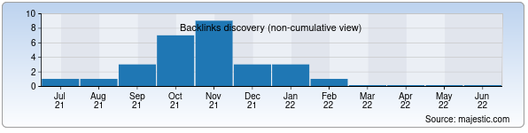 Referring Domains Discovery Chart from Majestic SEO for jahonstudy.uz