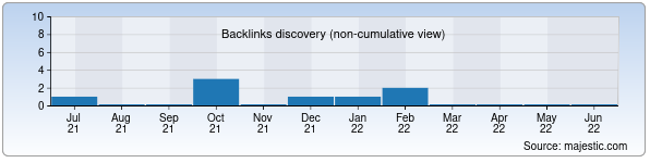 Referring Domains Discovery Chart from Majestic SEO for jamiyatgzt.uz