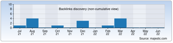 Referring Domains Discovery Chart from Majestic SEO for jammozaik.uz