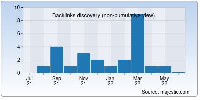 backlinks of jasonoh.org