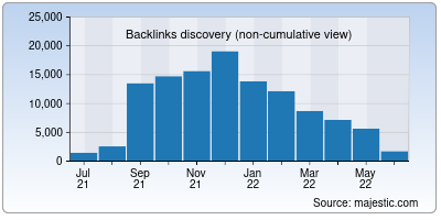 backlinks of javbus.org